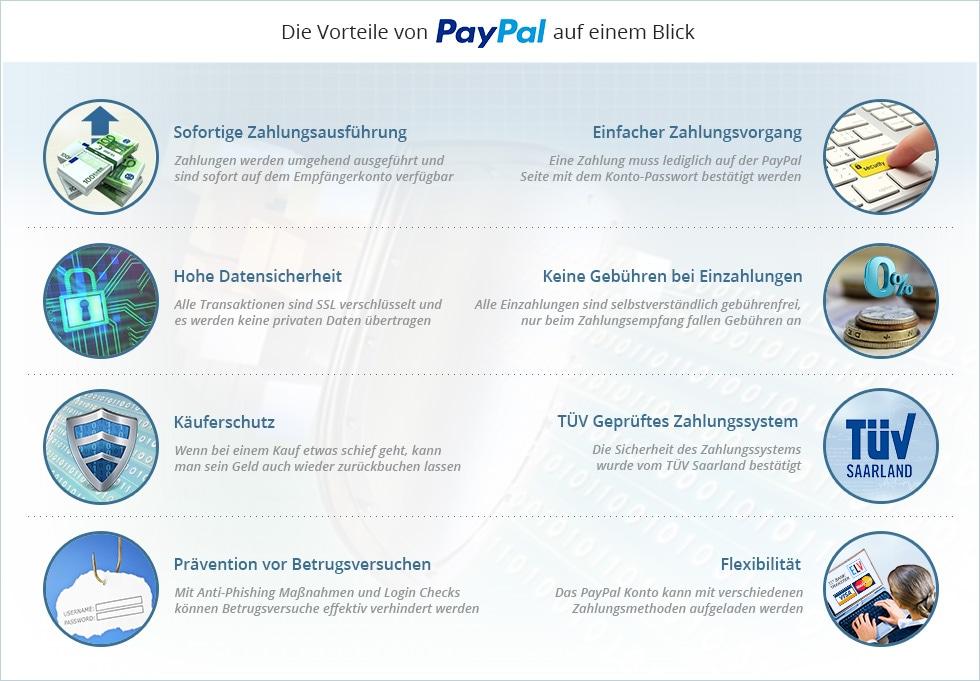 paypal käuferschutz wie schnell
